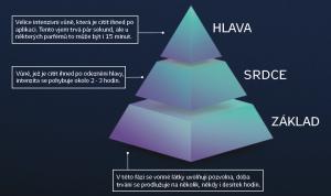 Pyramida vůní - Essens